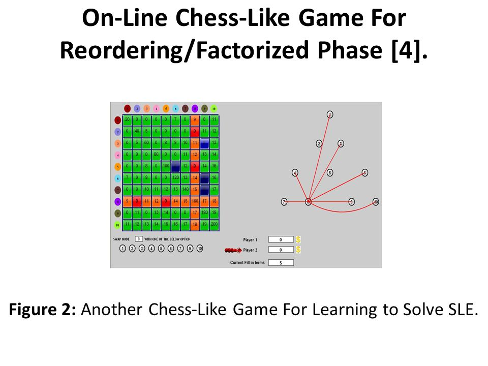 On-Line Chess-Like Game For Reordering/Factorized Phase [4].